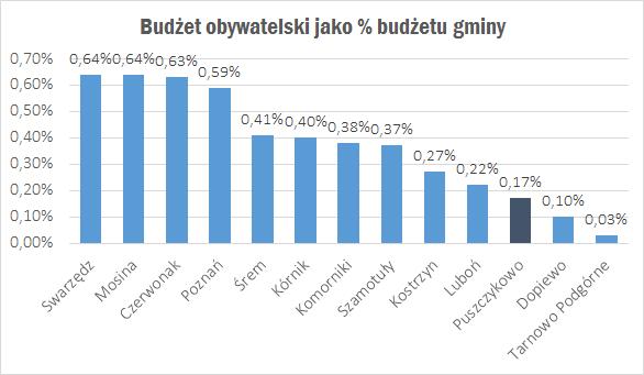 budżet obywatelski jako procent budżetu gminy 2018