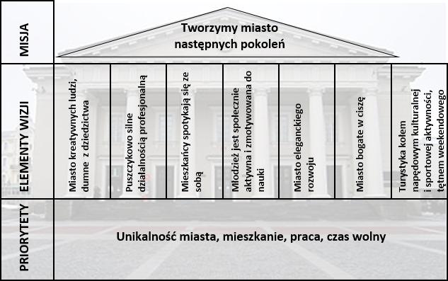 dom strategiczny - układ celów i kierunków działań