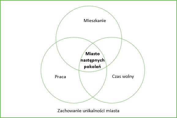 priorytety strategii rozwoju miasta Puszczykowa miasta