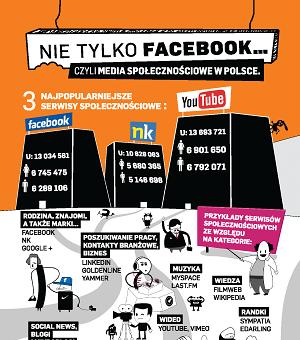 Nie tylko Facebook, czyli media społecznościowe w Polsce